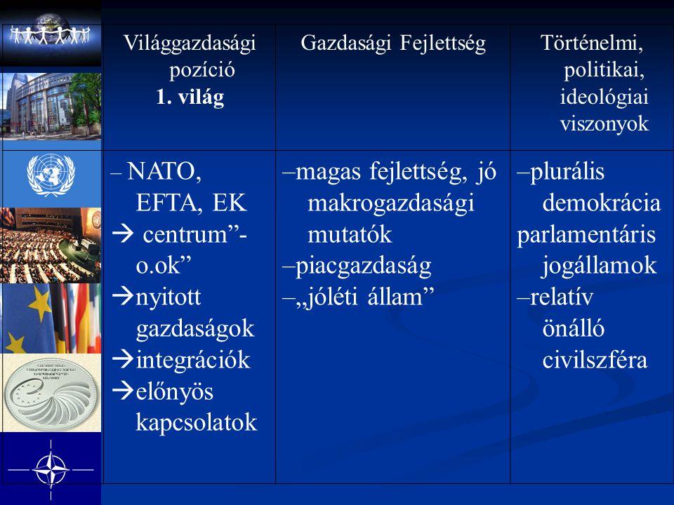 """Világgazdasági pozíció 1. világ Gazdasági FejlettségTörténelmi, politikai, ideológiai viszonyok – NATO, EFTA, EK  centrum""""- o.ok""""  nyitott gazdaságo"""