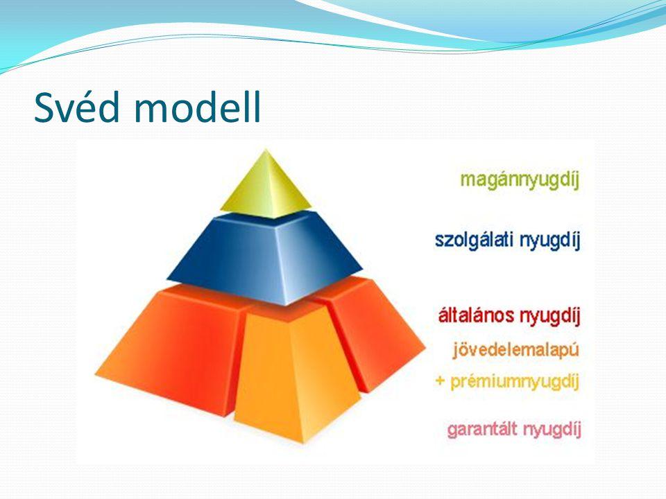 Svéd modell