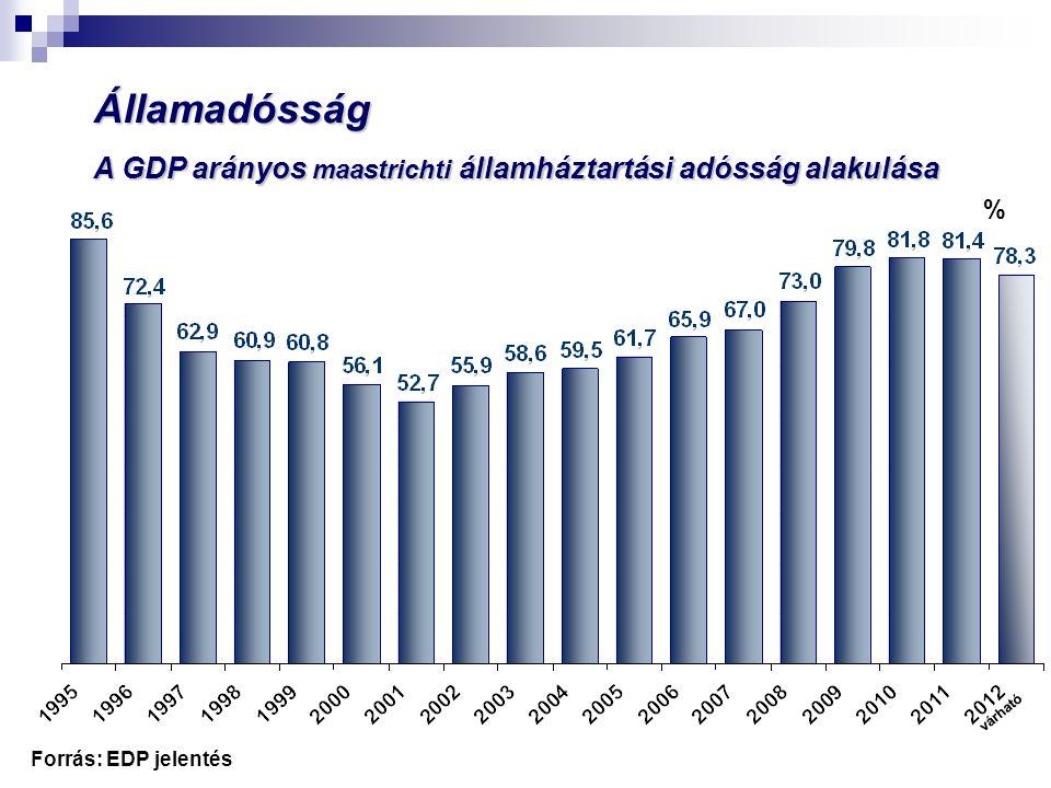 Államadósság utáni kamatfizetés a GDP százalékában Forrás: EDP jelentés várható