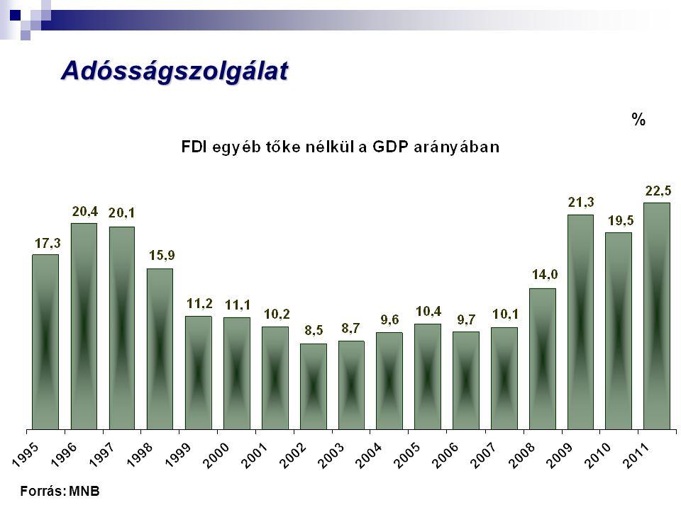 Növekedés a GDP százalékában Forrás: KSH várható átlagosan 2,7%átlagosan 4,1%átlagosan -0,7% Bokros csomag és hatása A gazdasági növekedés ösztönzése költségvetési eszközökkel, jóléti rendszerváltás Kiigazítási periódus, párosulva 2008 végétől kialakuló általános világgazdasági krízissel átlagosan -1,3%