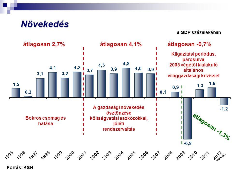 Potenciális növekedés a GDP százalékában Forrás: MNB várható átlagosan 3%átlagosan 3,5%átlagosan 0,8% Bokros csomag és hatása Kiigazítási periódus, párosulva 2008 végétől kialakuló általános világgazdasági krízissel A gazdasági növekedés ösztönzése költségvetési eszközökkel, jóléti rendszerváltás