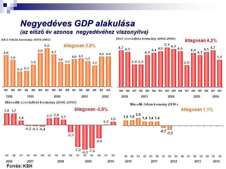 Potenciális növekedés I.Orbán-kormány átlagosan 3,95% II.