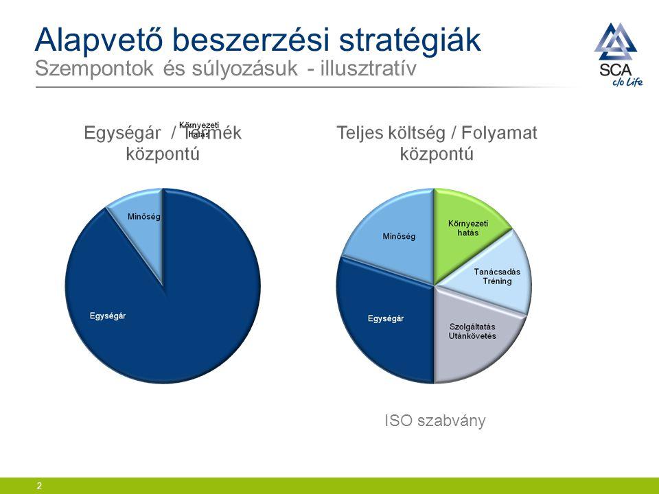 Alapvető beszerzési stratégiák Szempontok és súlyozásuk - illusztratív 2 ISO szabvány