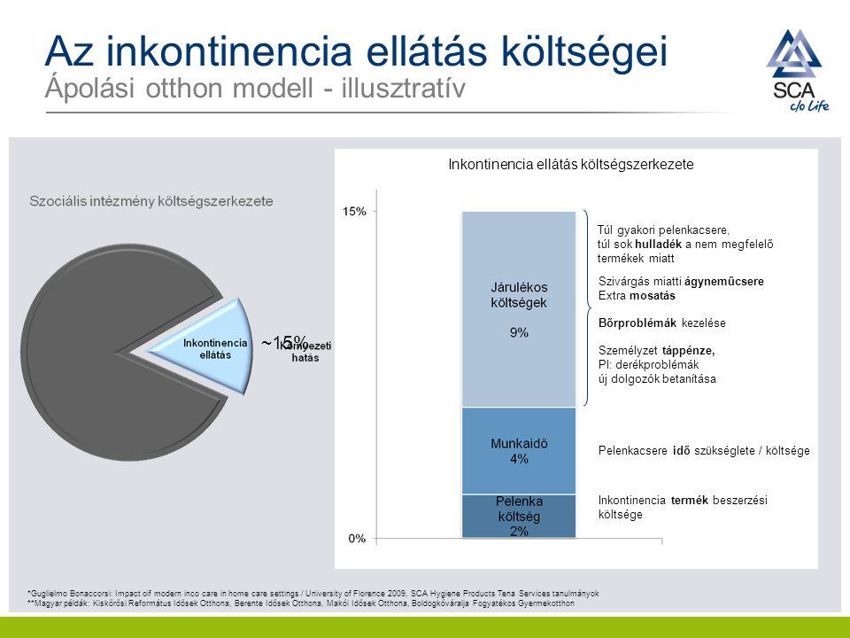 Az inkontinencia ellátás költségei Ápolási otthon modell - illusztratív Inkontinencia ellátás költségszerkezete Inkontinencia termék beszerzési költsé