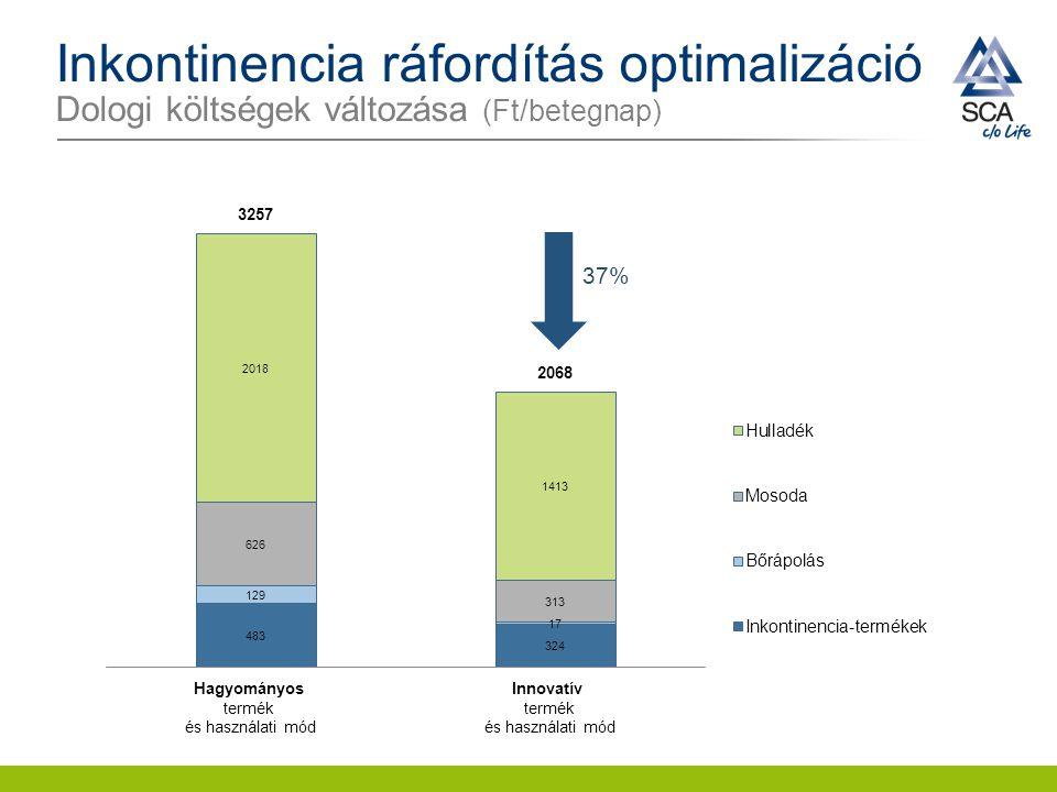 Inkontinencia ráfordítás optimalizáció Dologi költségek változása (Ft/betegnap) 37% Innovatív termék és használati mód Hagyományos termék és használat