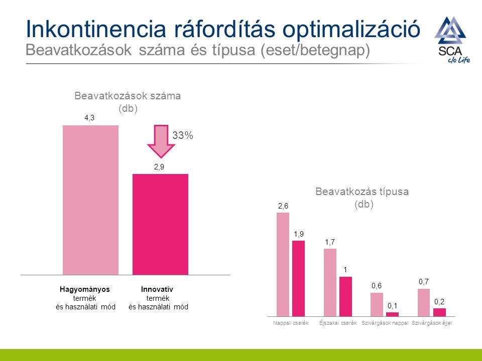 Inkontinencia ráfordítás optimalizáció Beavatkozások száma és típusa (eset/betegnap) 33% Innovatív termék és használati mód Hagyományos termék és hasz