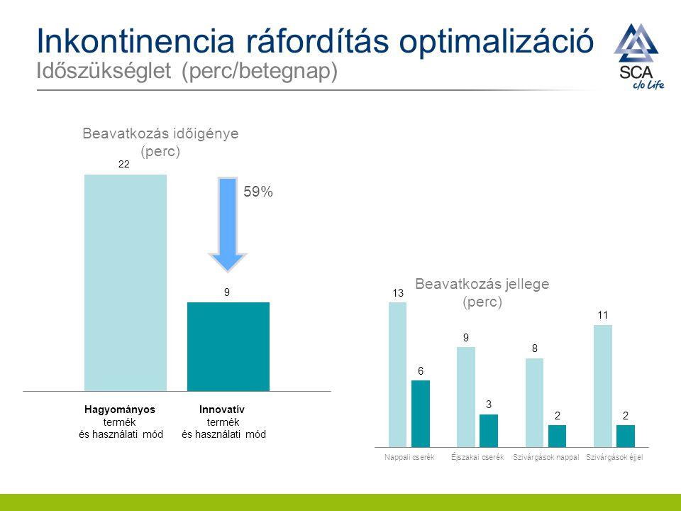 Inkontinencia ráfordítás optimalizáció Időszükséglet (perc/betegnap) 59% Innovatív termék és használati mód Hagyományos termék és használati mód