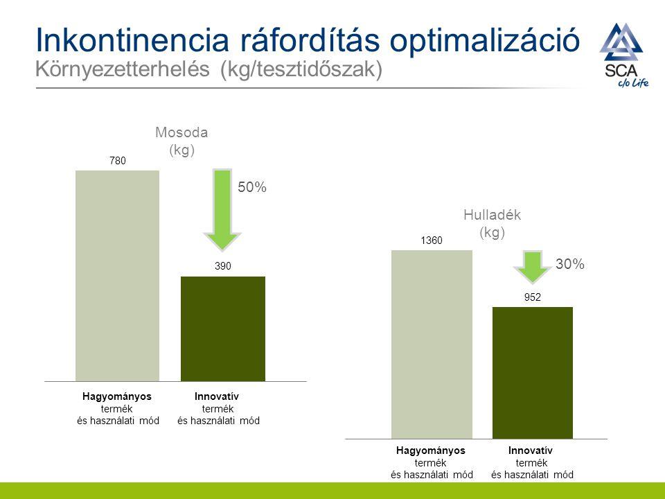 Inkontinencia ráfordítás optimalizáció Környezetterhelés (kg/tesztidőszak) 50% 30% Innovatív termék és használati mód Hagyományos termék és használati
