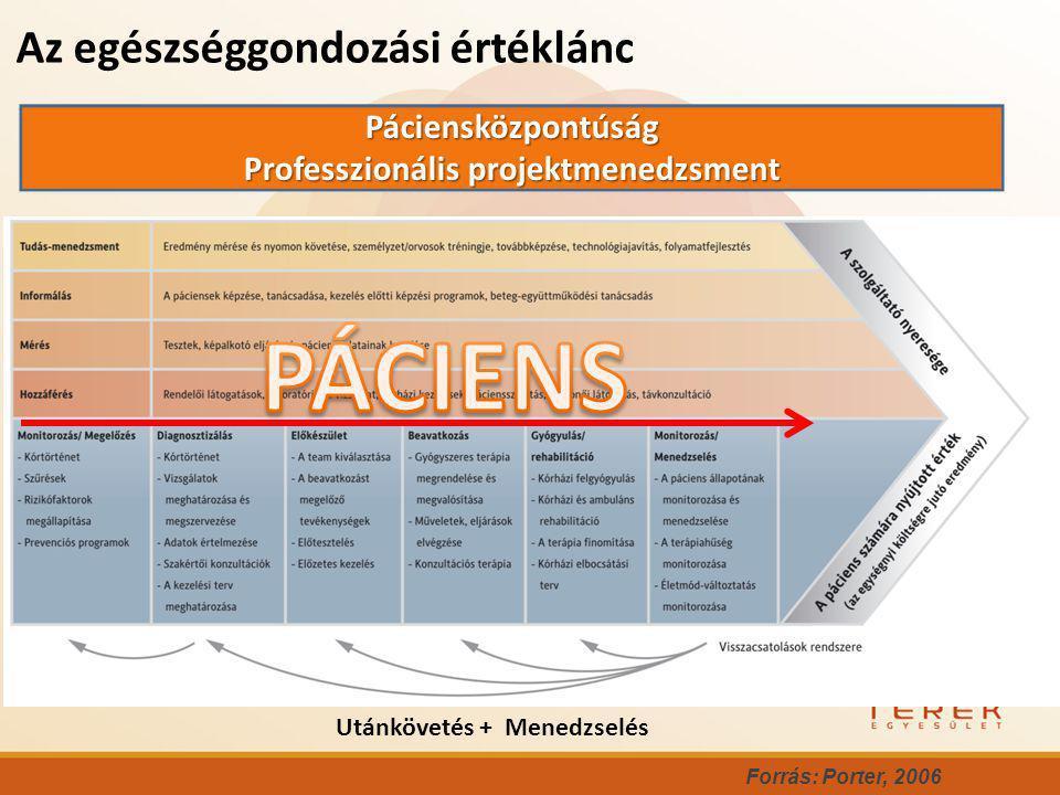 Az egészséggondozási értéklánc Forrás: Porter, 2006 Utánkövetés + Menedzselés Páciensközpontúság Professzionális projektmenedzsment