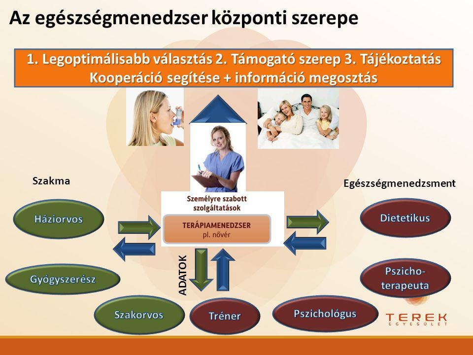 Az egészségmenedzser központi szerepe 1.Legoptimálisabb választás 2.