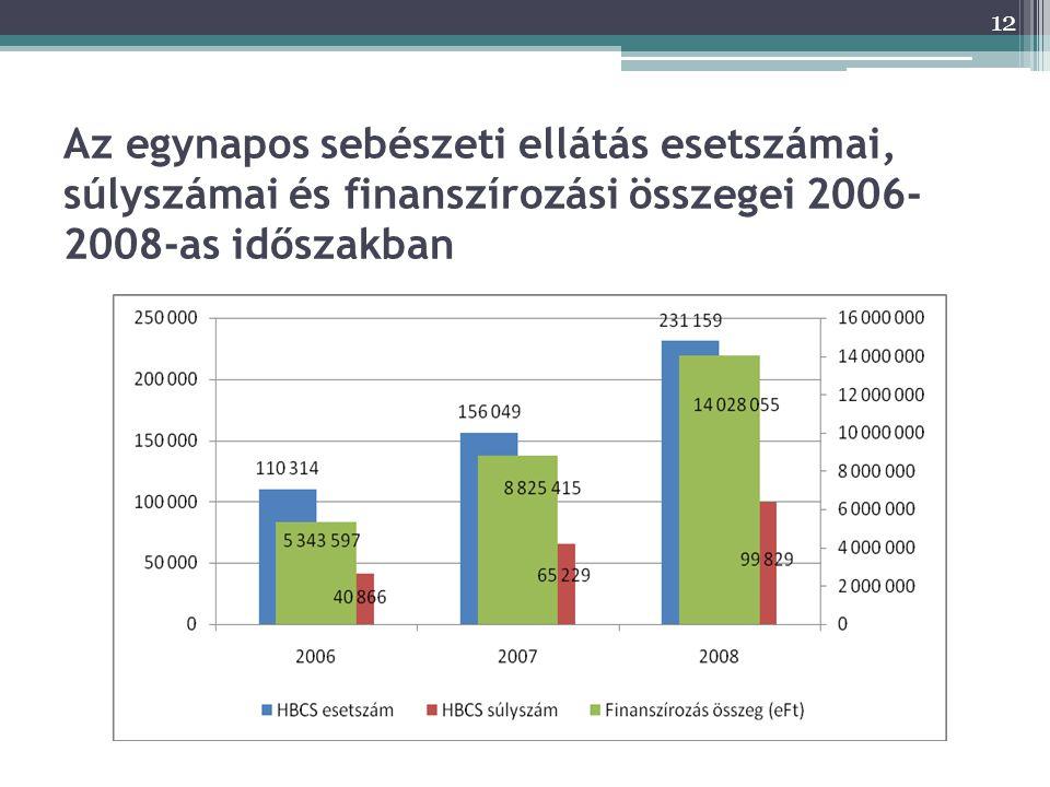 12 Az egynapos sebészeti ellátás esetszámai, súlyszámai és finanszírozási összegei 2006- 2008-as időszakban