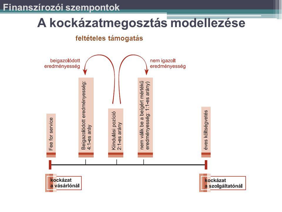 A kockázatmegosztás modellezése feltételes támogatás, visszatérítés esetén Finanszírozói szempontok