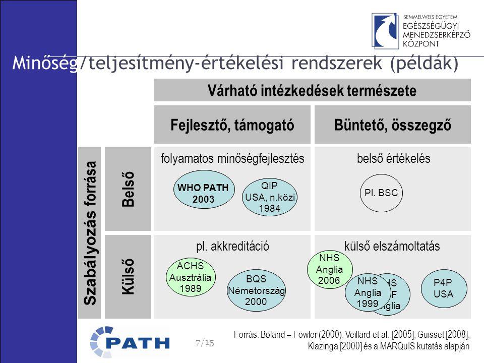 Fejlesztő, támogatóBüntető, összegző Külső Belső belső értékelésfolyamatos minőségfejlesztés pl.
