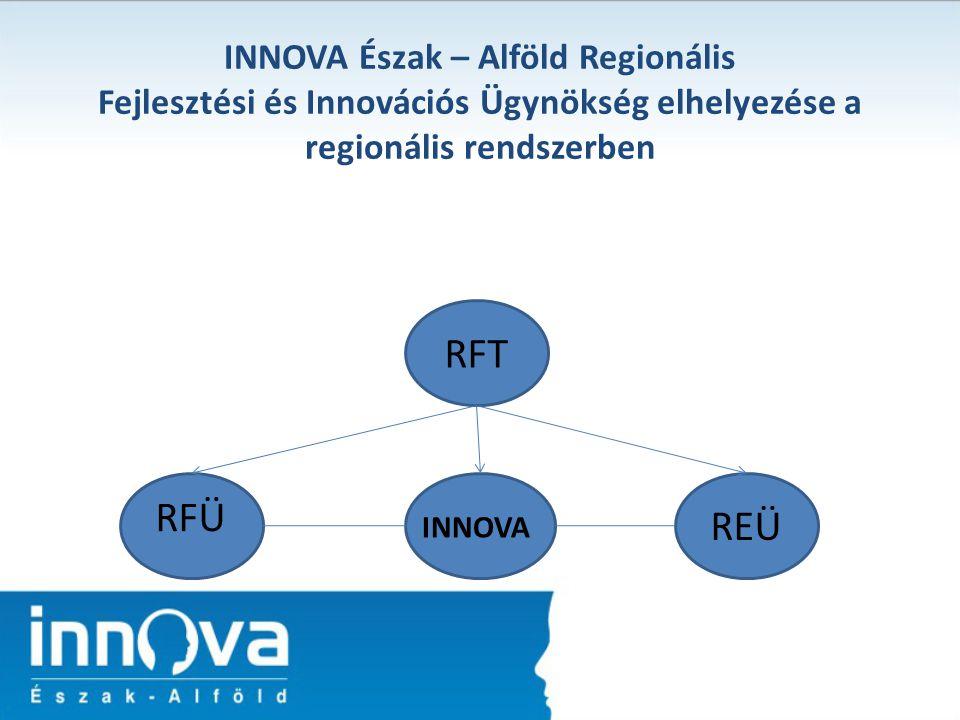 RFT REÜ INNOVA RFÜ INNOVA Észak – Alföld Regionális Fejlesztési és Innovációs Ügynökség elhelyezése a regionális rendszerben