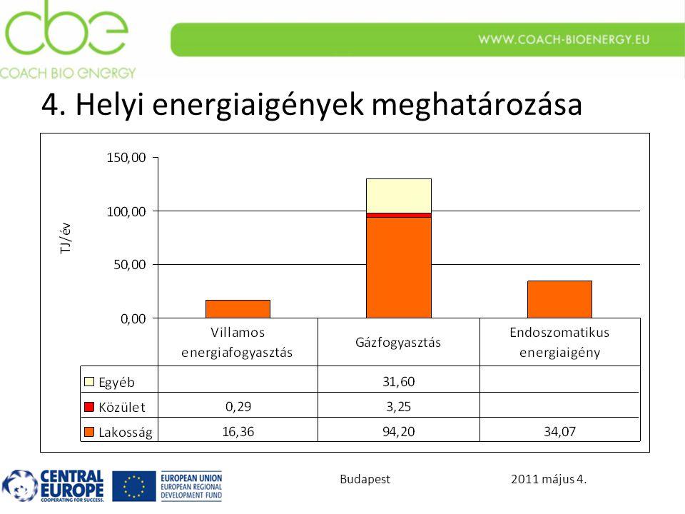 2011 május 4.Budapest 4. Helyi energiaigények meghatározása