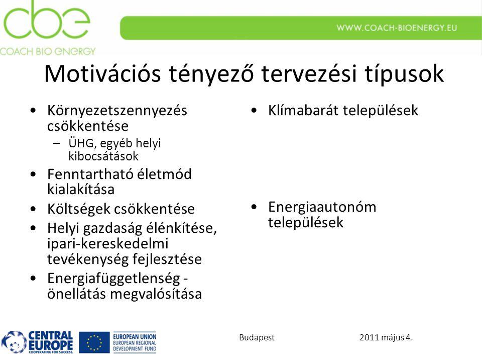 2011 május 4.Budapest Motivációs tényező tervezési típusok Környezetszennyezés csökkentése –ÜHG, egyéb helyi kibocsátások Fenntartható életmód kialakítása Költségek csökkentése Helyi gazdaság élénkítése, ipari-kereskedelmi tevékenység fejlesztése Energiafüggetlenség - önellátás megvalósítása Klímabarát települések Energiaautonóm települések