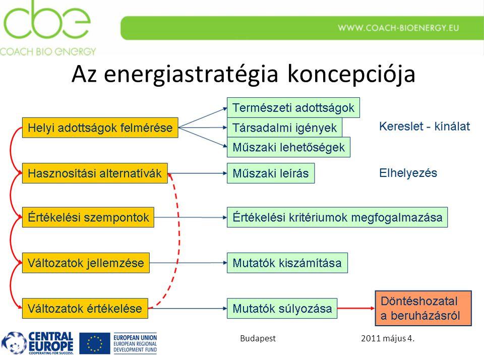 2011 május 4.Budapest Az energiastratégia koncepciója