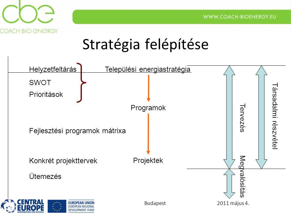 2011 május 4.Budapest Stratégia felépítése Települési energiastratégia Programok Projektek SWOT Prioritások Megvalósítás Tervezés Társadalmi részvétel Fejlesztési programok mátrixa Helyzetfeltárás Konkrét projekttervek Ütemezés