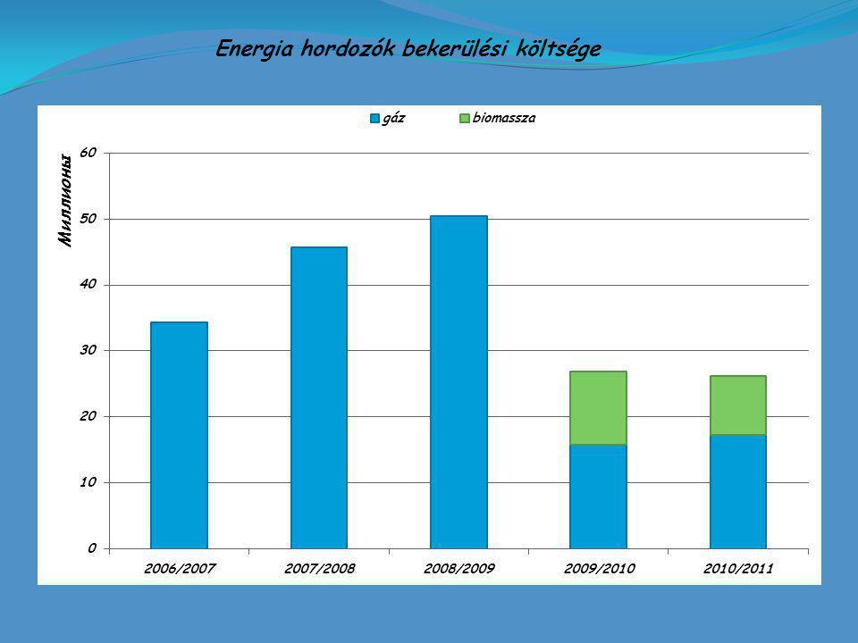 Energia hordozók bekerülési költsége