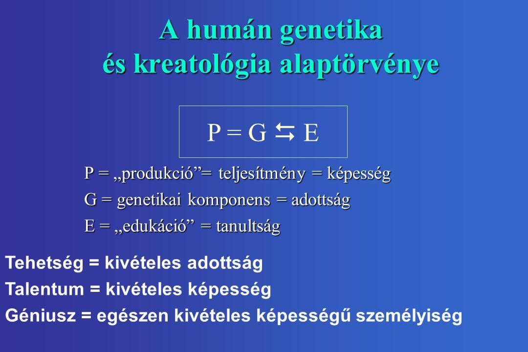 """A humán genetika és kreatológia alaptörvénye P = G  E P = """"produkció = teljesítmény = képesség G = genetikai komponens = adottság E = """"edukáció = tanultság Tehetség = kivételes adottság Talentum = kivételes képesség Géniusz = egészen kivételes képességű személyiség"""