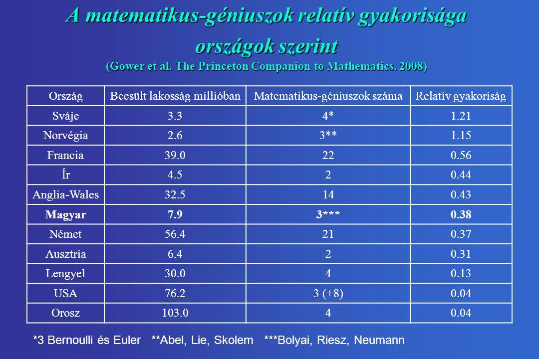 A matematikus-géniuszok relatív gyakorisága országok szerint (Gower et al.