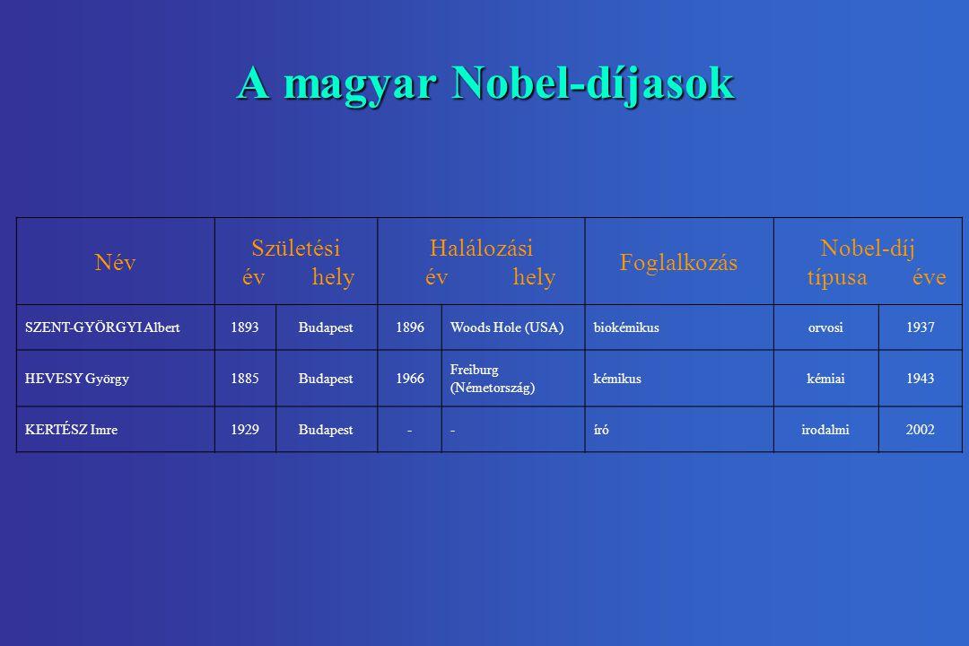 A magyar Nobel-díjasok Név Születési év hely Halálozási év hely Foglalkozás Nobel-díj típusa éve SZENT-GYÖRGYI Albert1893Budapest1896Woods Hole (USA)biokémikusorvosi1937 HEVESY György1885Budapest1966 Freiburg (Németország) kémikuskémiai1943 KERTÉSZ Imre1929Budapest--íróirodalmi2002