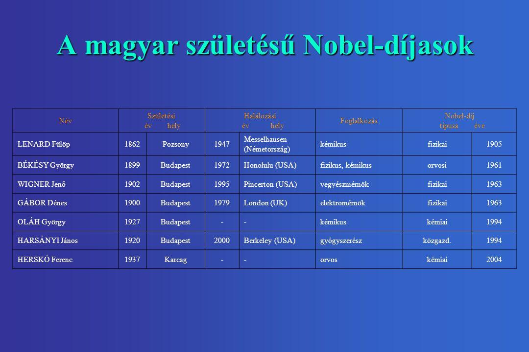 A magyar születésű Nobel-díjasok Név Születési év hely Halálozási év hely Foglalkozás Nobel-díj típusa éve LENARD Fülöp1862Pozsony1947 Messelhausen (Németország) kémikusfizikai1905 BÉKÉSY György1899Budapest1972Honolulu (USA)fizikus, kémikusorvosi1961 WIGNER Jenő1902Budapest1995Pincerton (USA)vegyészmérnökfizikai1963 GÁBOR Dénes1900Budapest1979London (UK)elektromérnökfizikai1963 OLÁH György1927Budapest--kémikuskémiai1994 HARSÁNYI János1920Budapest2000Berkeley (USA)gyógyszerészközgazd.1994 HERSKÓ Ferenc1937Karcag--orvoskémiai2004