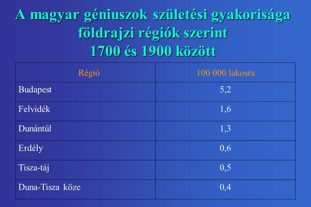 A magyar géniuszok születési gyakorisága földrajzi régiók szerint 1700 és 1900 között Régió100 000 lakosra Budapest5,2 Felvidék1,6 Dunántúl1,3 Erdély0,6 Tisza-táj0,5 Duna-Tisza köze0,4