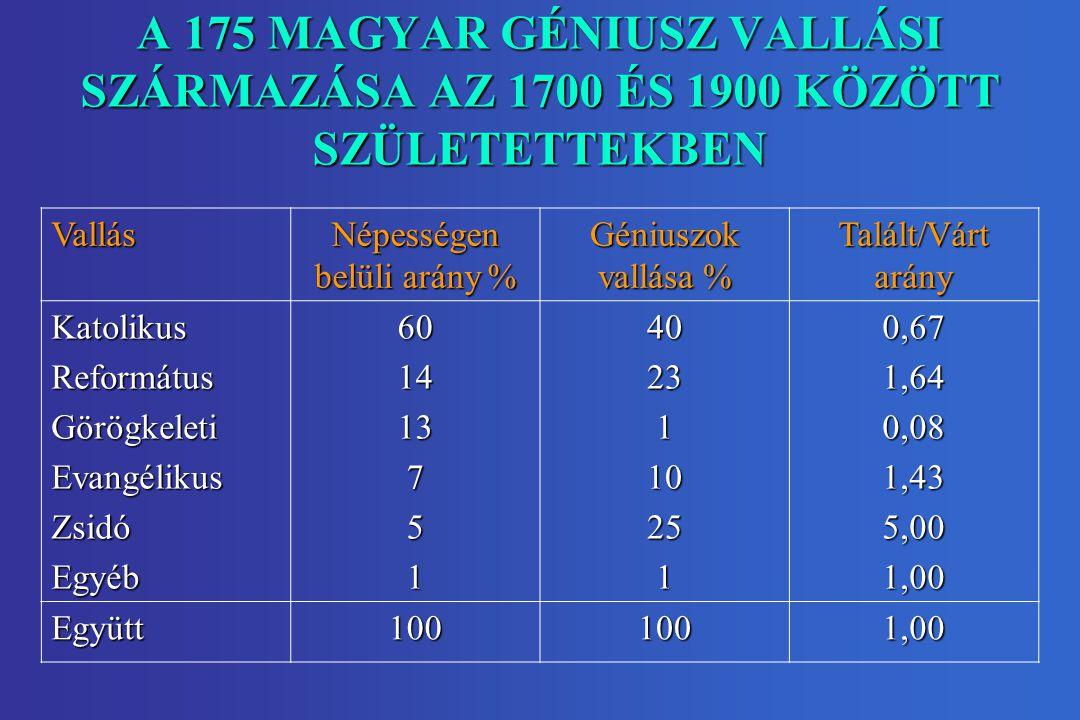 A 175 MAGYAR GÉNIUSZ VALLÁSI SZÁRMAZÁSA AZ 1700 ÉS 1900 KÖZÖTT SZÜLETETTEKBEN Vallás Népességen belüli arány % Géniuszok vallása % Talált/Várt arány KatolikusReformátusGörögkeletiEvangélikusZsidóEgyéb60141375140231102510,671,640,081,435,001,00 Együtt1001001,00