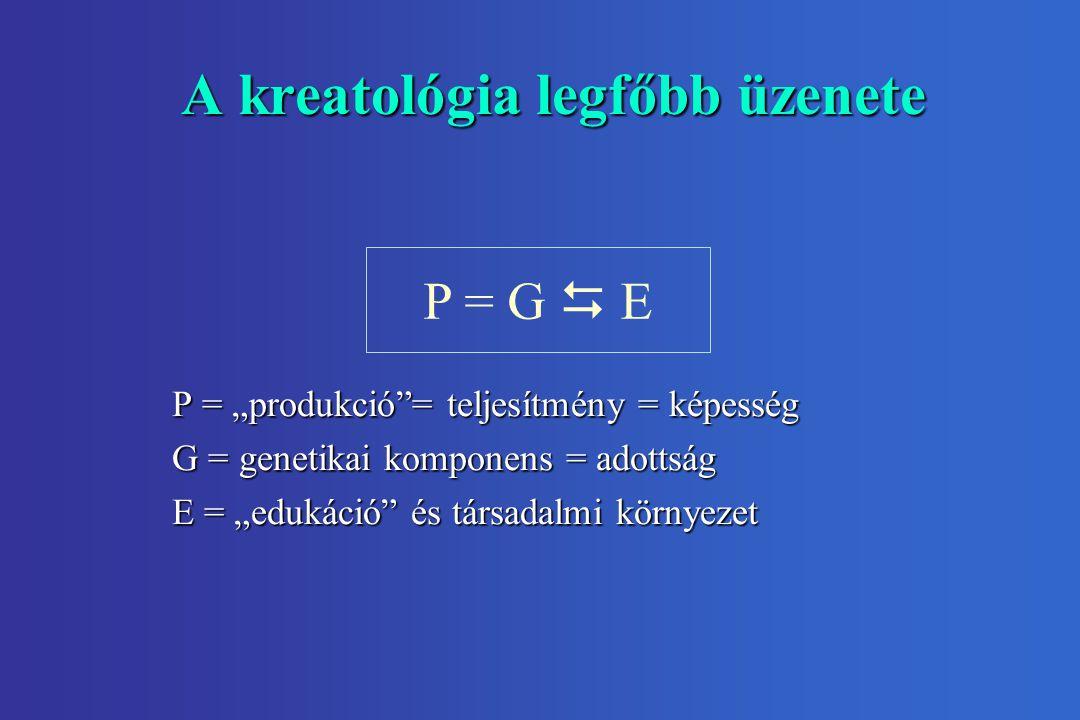 """A kreatológia legfőbb üzenete P = G  E P = """"produkció = teljesítmény = képesség G = genetikai komponens = adottság E = """"edukáció és társadalmi környezet"""