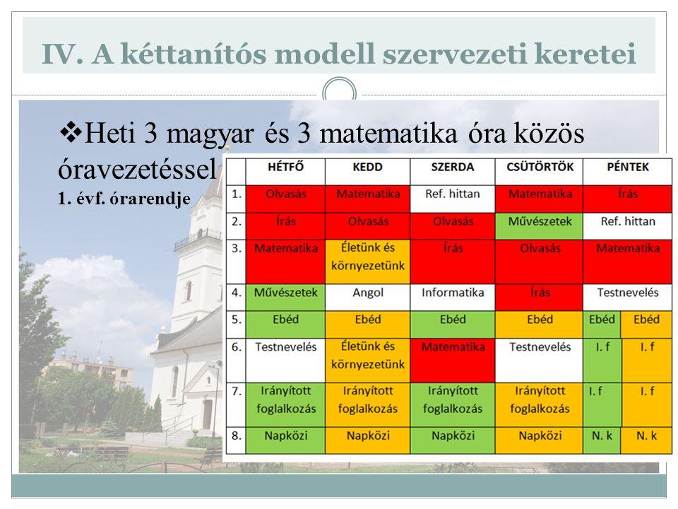 IV. A kéttanítós modell szervezeti keretei  Heti 3 magyar és 3 matematika óra közös óravezetéssel 1. évf. órarendje
