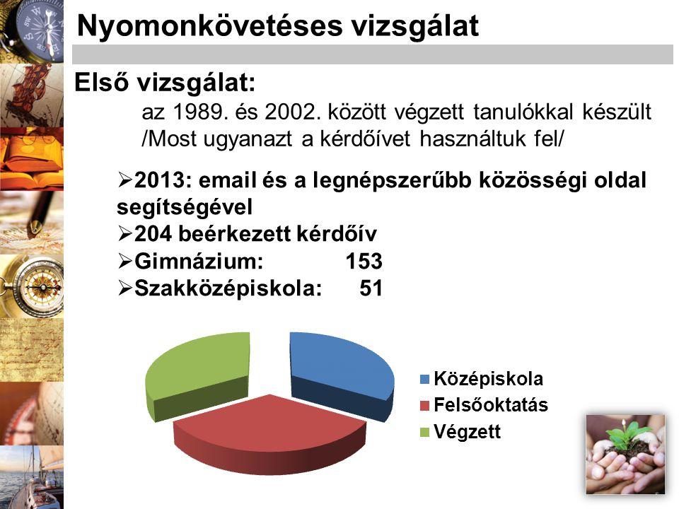  2013: email és a legnépszerűbb közösségi oldal segítségével  204 beérkezett kérdőív  Gimnázium: 153  Szakközépiskola: 51 Nyomonkövetéses vizsgála