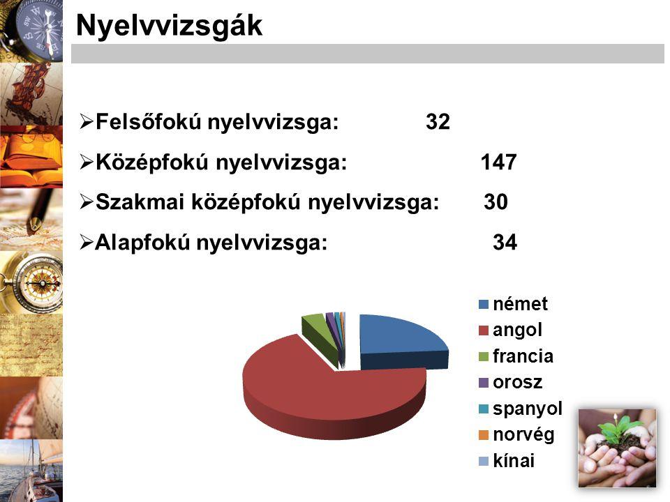 Felsőfokú nyelvvizsga: 32  Középfokú nyelvvizsga: 147  Szakmai középfokú nyelvvizsga: 30  Alapfokú nyelvvizsga: 34 Nyelvvizsgák