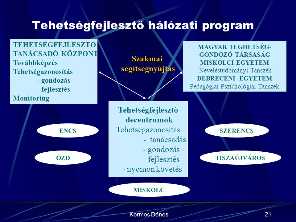 Kormos Dénes21 Tehetségfejlesztő hálózati program Tehetségfejlesztő decentrumok Tehetségazonosítás - tanácsadás - gondozás - fejlesztés - nyomon követ