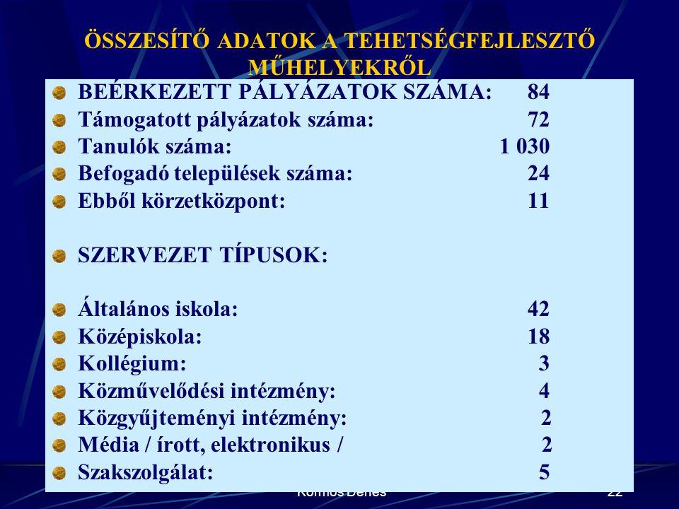 Kormos Dénes22 ÖSSZESÍTŐ ADATOK A TEHETSÉGFEJLESZTŐ MŰHELYEKRŐL BEÉRKEZETT PÁLYÁZATOK SZÁMA: 84 Támogatott pályázatok száma: 72 Tanulók száma: 1 030 B
