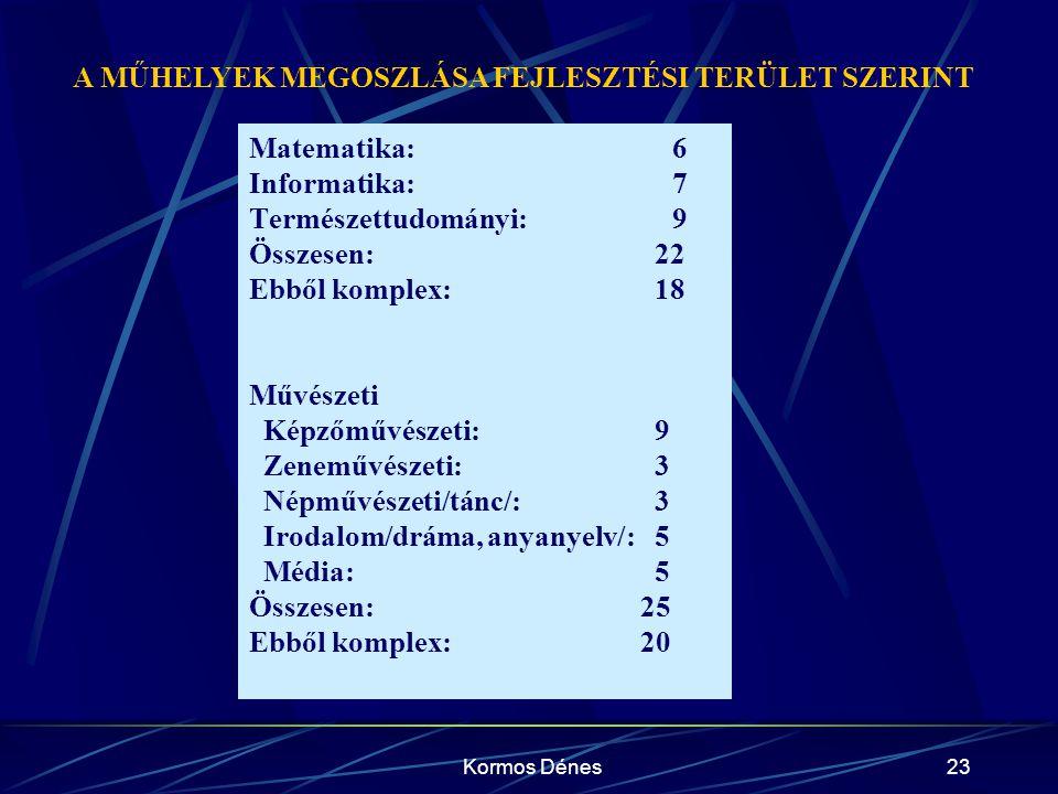 Kormos Dénes23 Matematika: 6 Informatika: 7 Természettudományi: 9 Összesen: 22 Ebből komplex: 18 Művészeti Képzőművészeti: 9 Zeneművészeti: 3 Népművés