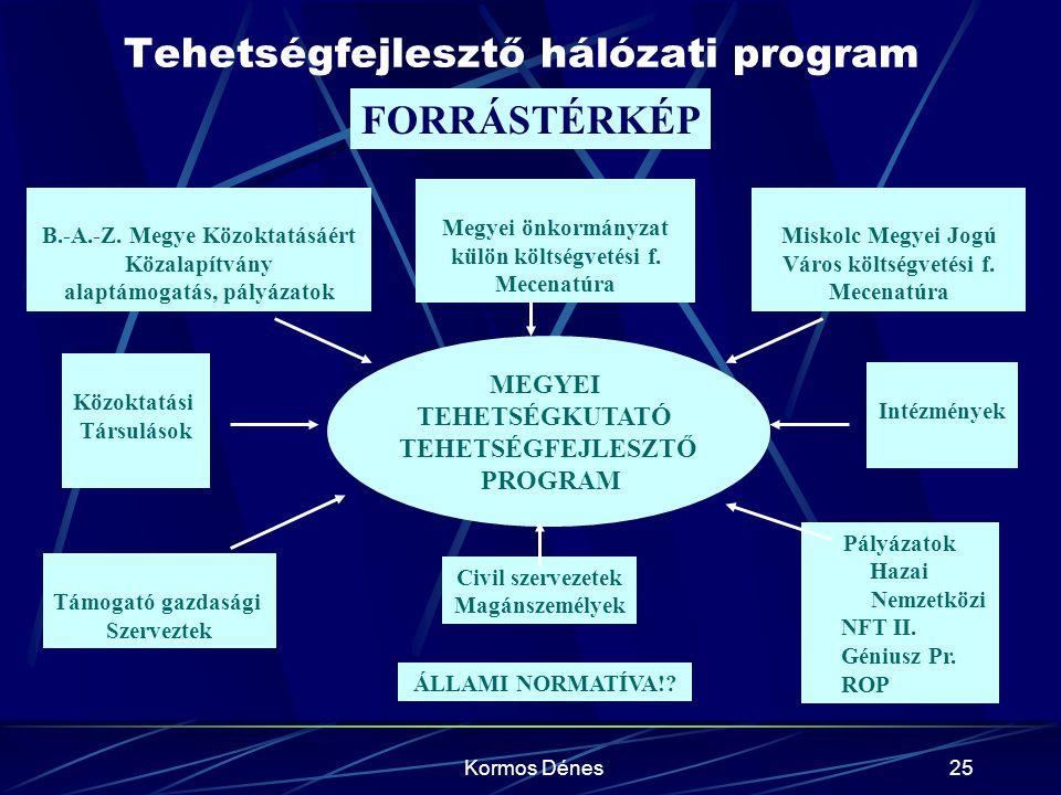 Kormos Dénes25 Tehetségfejlesztő hálózati program FORRÁSTÉRKÉP B.-A.-Z. Megye Közoktatásáért Közalapítvány alaptámogatás, pályázatok MEGYEI TEHETSÉGKU