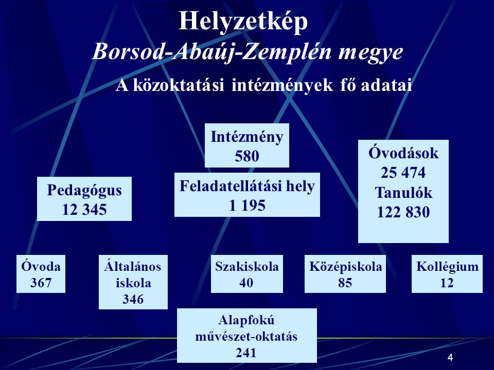 Kormos Dénes4 A közoktatási intézmények fő adatai Helyzetkép Borsod-Abaúj-Zemplén megye Intézmény 580 Feladatellátási hely 1 195 Pedagógus 12 345 Óvod