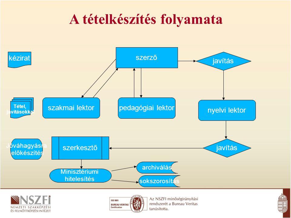 A tételkészítés folyamata szerző szakmai lektor pedagógiai lektor nyelvi lektor javítás kézirat Tétel, javításokkal szerkesztő Jóváhagyásra előkészíté