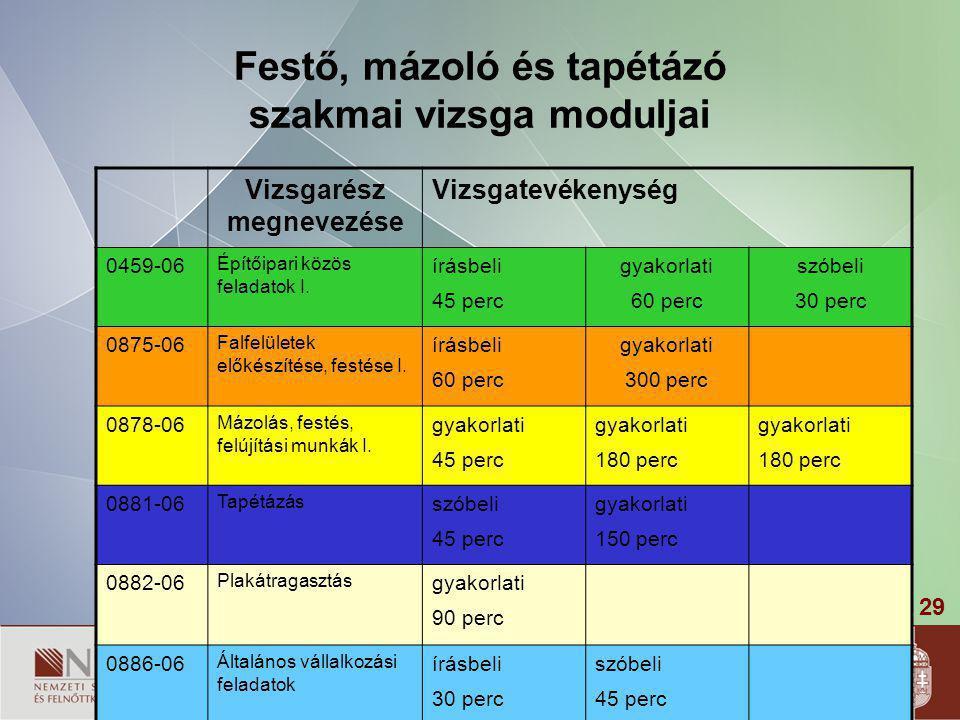 29 Festő, mázoló és tapétázó szakmai vizsga moduljai Vizsgarész megnevezése Vizsgatevékenység 0459-06 Építőipari közös feladatok I. írásbeli 45 perc g