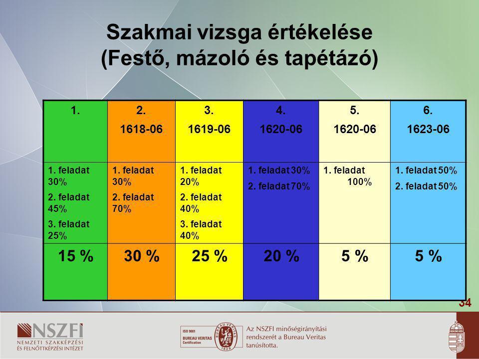 34 Szakmai vizsga értékelése (Festő, mázoló és tapétázó) 1.2. 1618-06 3. 1619-06 4. 1620-06 5. 1620-06 6. 1623-06 1. feladat 30% 2. feladat 45% 3. fel