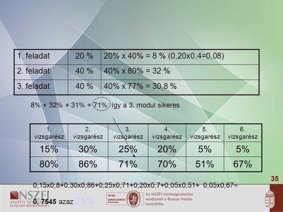 35 1. feladat20 %20% x 40% = 8 % (0,20x0,4=0,08) 2. feladat40 %40% x 80% = 32 % 3. feladat40 %40% x 77% = 30,8 % 8% + 32% + 31% = 71%; így a 3. modul