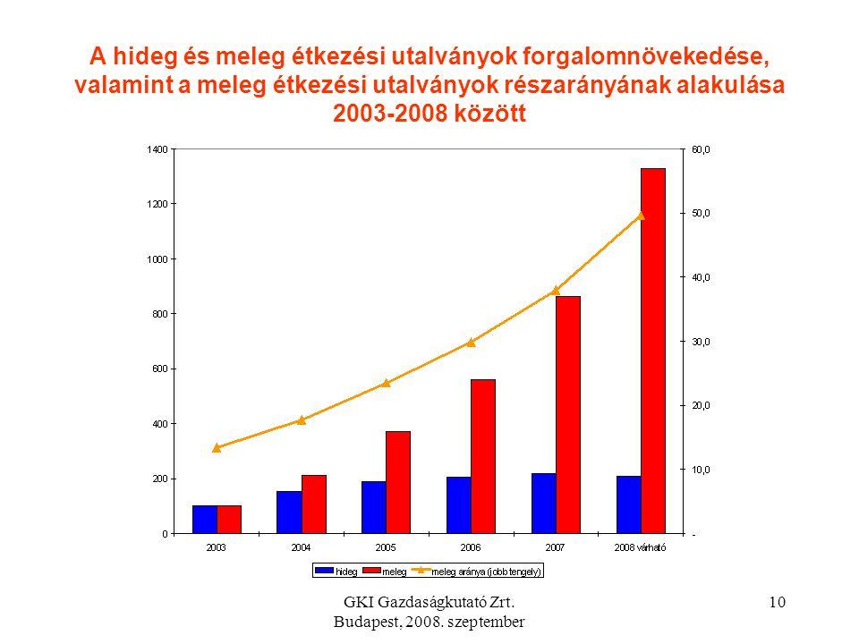 GKI Gazdaságkutató Zrt. Budapest, 2008. szeptember 9 Forrás: Szonda Ipsos