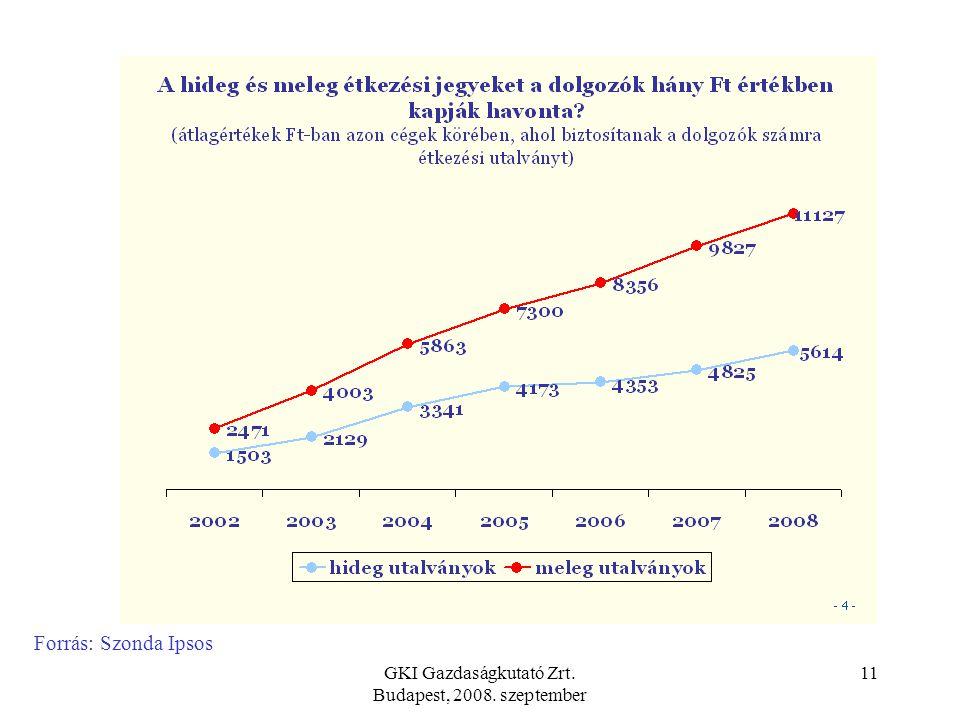 GKI Gazdaságkutató Zrt. Budapest, 2008. szeptember 10 A hideg és meleg étkezési utalványok forgalomnövekedése, valamint a meleg étkezési utalványok ré