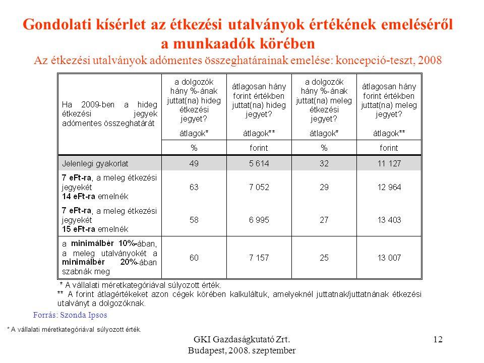 GKI Gazdaságkutató Zrt. Budapest, 2008. szeptember 11 Forrás: Szonda Ipsos