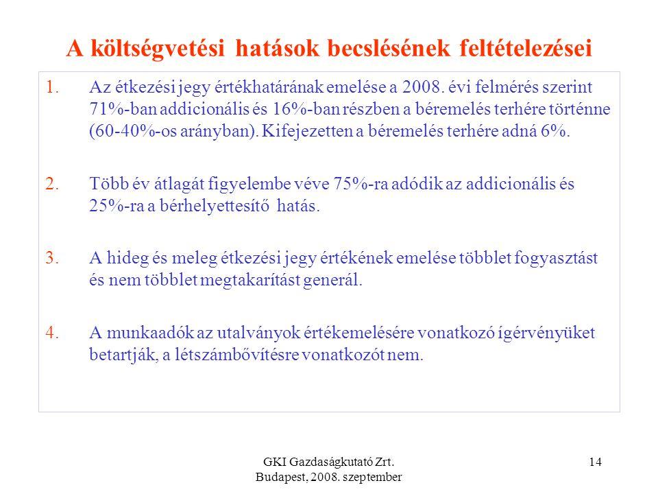 GKI Gazdaságkutató Zrt. Budapest, 2008. szeptember 13 Forrás: Szonda Ipsos