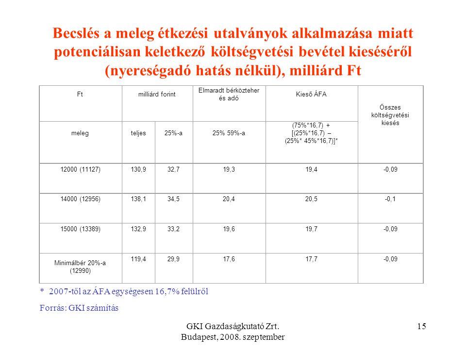 GKI Gazdaságkutató Zrt. Budapest, 2008. szeptember 14 A költségvetési hatások becslésének feltételezései 1.Az étkezési jegy értékhatárának emelése a 2