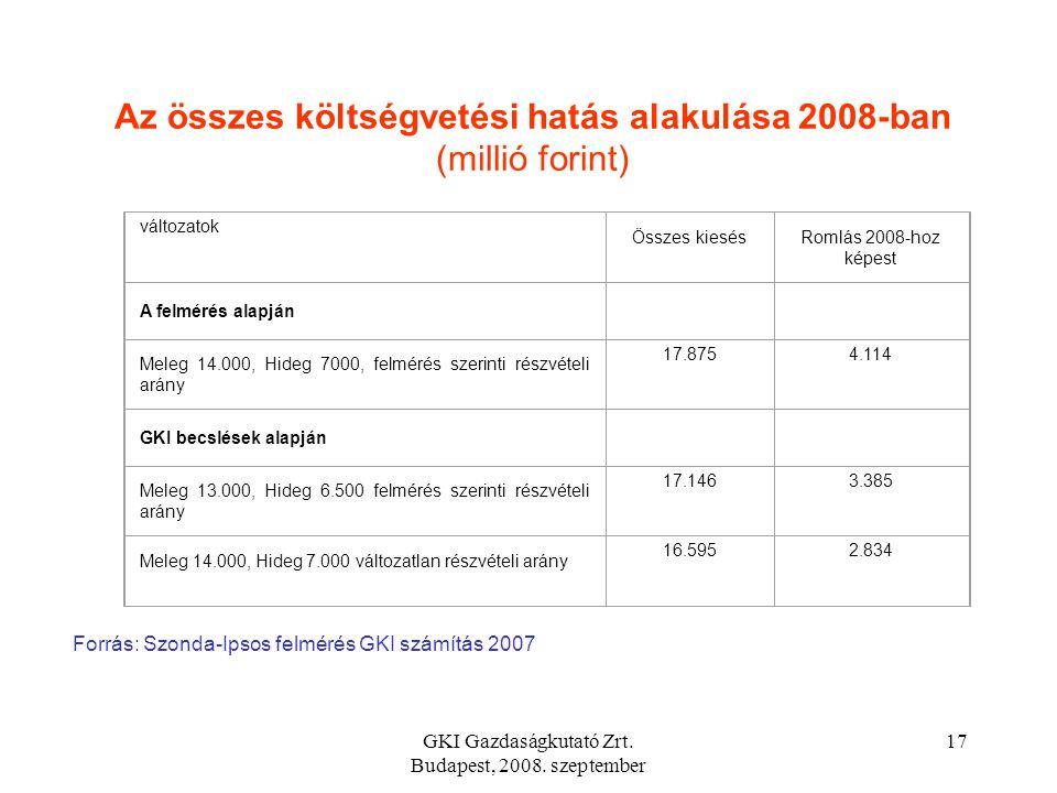 GKI Gazdaságkutató Zrt. Budapest, 2008. szeptember 16 Becslés a hideg étkezési utalványok alkalmazása miatt potenciálisan keletkező költségvetési bevé