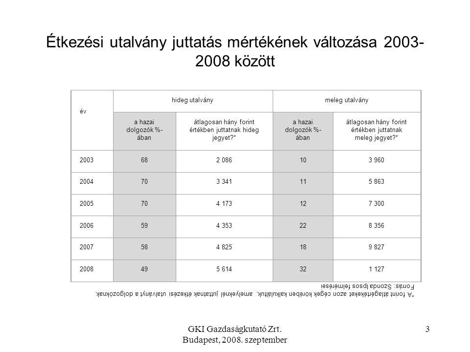 GKI Gazdaságkutató Zrt. Budapest, 2008. szeptember 2 A foglalkoztatók, a munkavállalók és a szolgáltatók körében kedvelt, folyamatosan működő rendszer