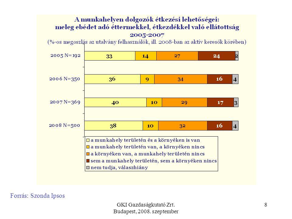 GKI Gazdaságkutató Zrt. Budapest, 2008. szeptember 7 A vizsgálatba bevont vendéglátó helyek: Közel 80%-a 2003-2008 között lépett be a rendszerbe. 65